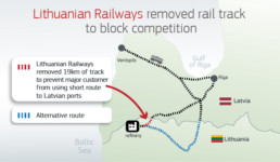 Lithuanian Railways removed rail track to block competition
